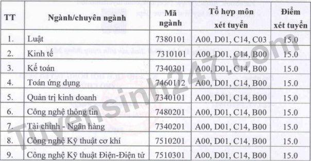 Diem san xet tuyen Dai hoc Thai Binh nam 2021