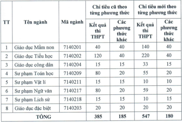 Dai hoc Thu Do Ha Noi dieu chinh chi tieu tuyen sinh 2021