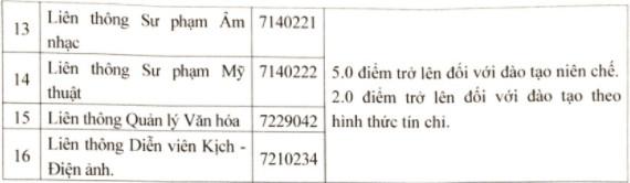 Diem chuan Dai hoc Su pham Nghe thuat Trung Uong nam 2021