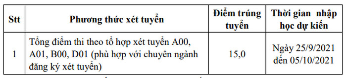 Diem chuan Dai hoc Nong - Lam Bac Giang nam 2021