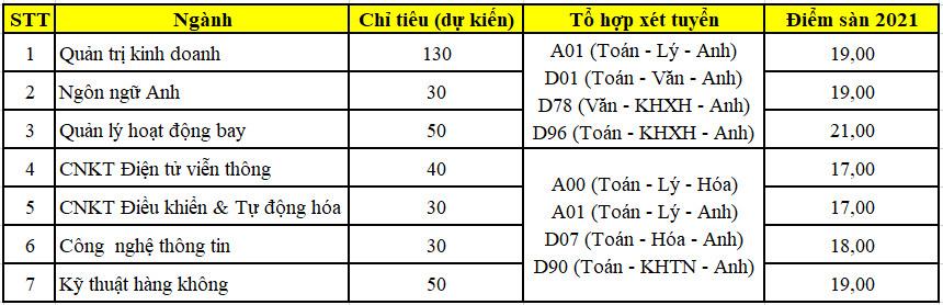 Diem san Hoc Vien Hang Khong Viet Nam nam 2021