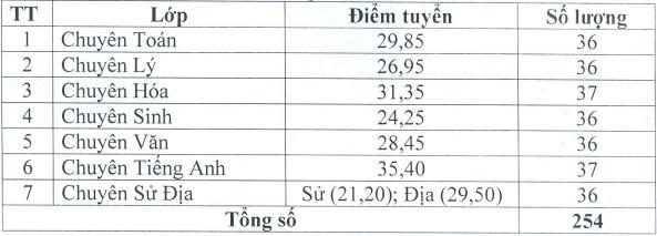 Diem chuan vao lop 10 Chuyen Le Quy Don - Dien Bien nam 2021