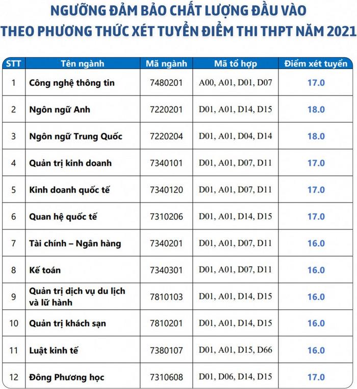 Dai hoc Ngoai ngu - Tin hoc TPHCM cong bo diem san xet tuyen 2021