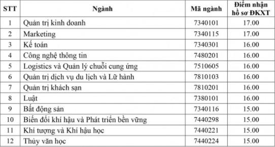 DH Tai nguyen va Moi truong Ha Noi cong bo diem san 2021