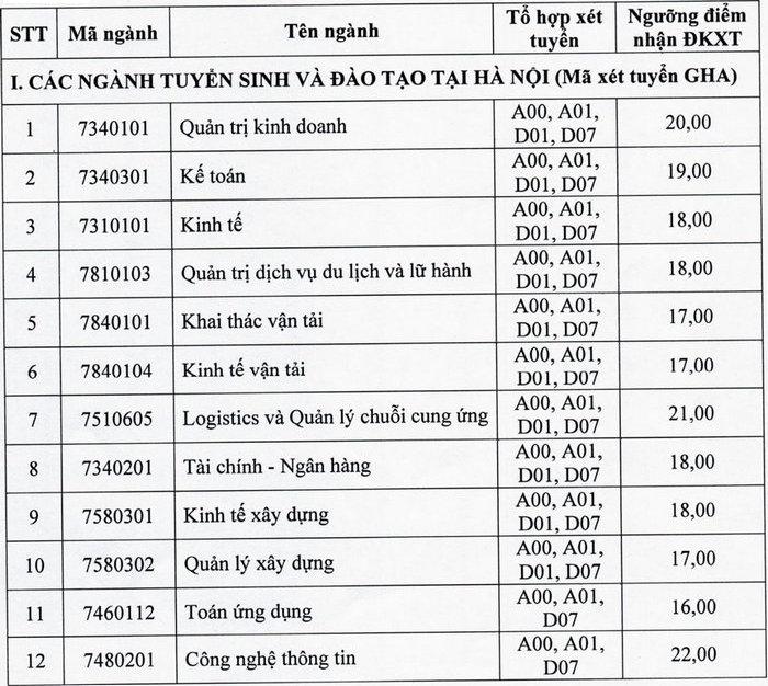 Dai hoc Giao thong Van tai cong bo diem san nam 2021