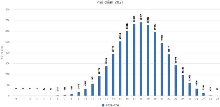 Pho diem khoi A, A1, B, C, D sau 2 dot thi tot nghiep THPT 2021