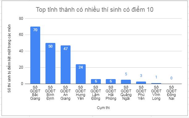 Diem thi tot nghiep THPT 2021 dot 2: Mon nao co nhieu diem 10 nhat?