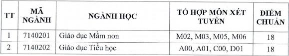 Dai hoc An Giang cong bo diem chuan hoc ba 2021