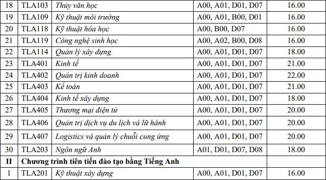 Diem san xet tuyen Dai hoc Thuy Loi nam 2021