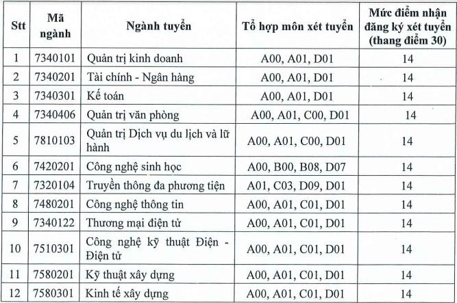 Diem xet tuyen Dai hoc Dan lap Phuong Dong nam 2021