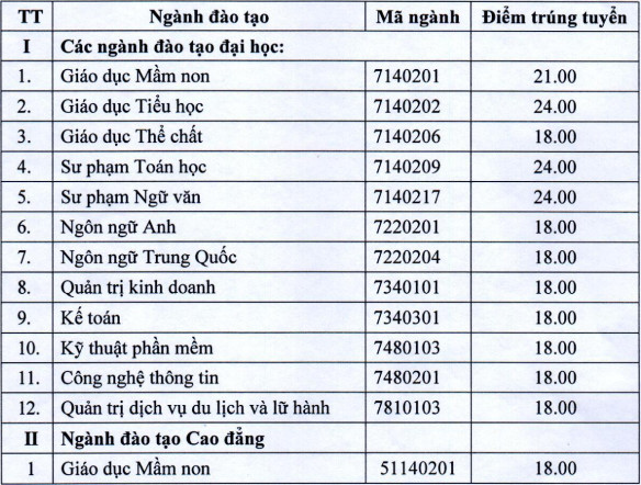 Dai hoc Quang Binh cong bo diem chuan hoc ba 2021