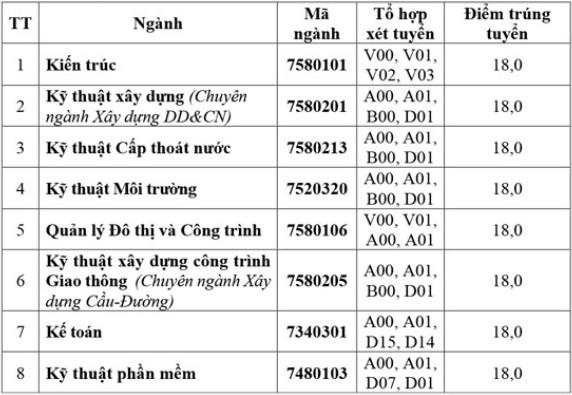 Diem chuan hoc ba DH Xay dung Mien Tay dot 2 nam 2021