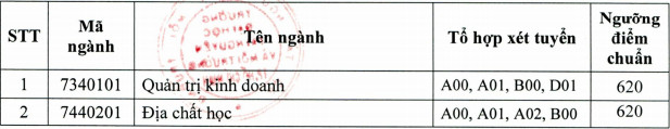 DH Tai nguyen va Moi truong TPHCM cong bo diem chuan DGNL 2021