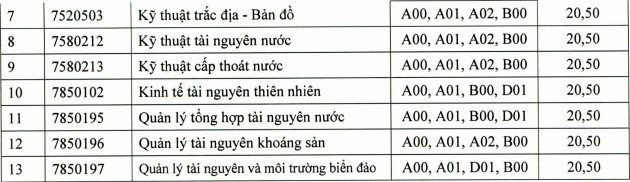 Diem chuan hoc ba DH Tai nguyen Moi truong TPHCM nam 2021