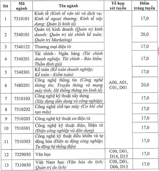 Diem chuan hoc ba Dai hoc Hai Phong nam 2021