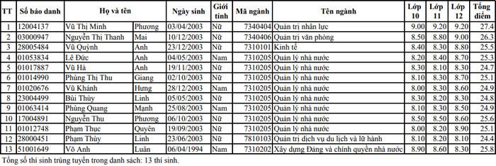 Dai hoc Noi vu Ha Noi cong bo danh sach trung tuyen thang 2021