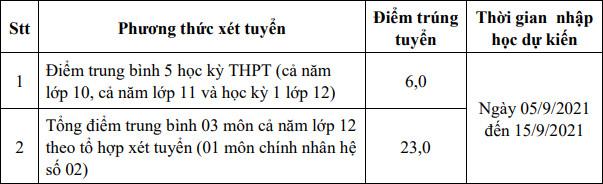 Diem trung tuyen Dai hoc Nong Lam Bac Giang nam 2021