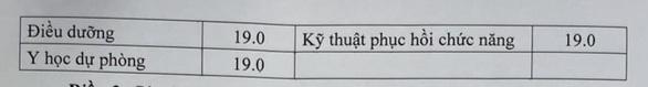 Bo GD cong bo diem san nganh Su pham, suc khoe nam 2021