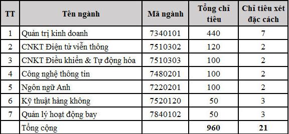 Hoc vien Hang khong Viet Nam tuyen thi sinh dac cach 2021