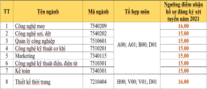 Dai hoc Cong nghiep det may Ha Noi cong bo diem san 2021