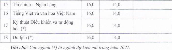 Diem san xet tuyen Dai hoc Kien Giang nam 2021