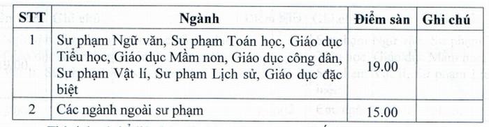 Diem san xet tuyen Dai hoc Thu Do Ha Noi nam 2021
