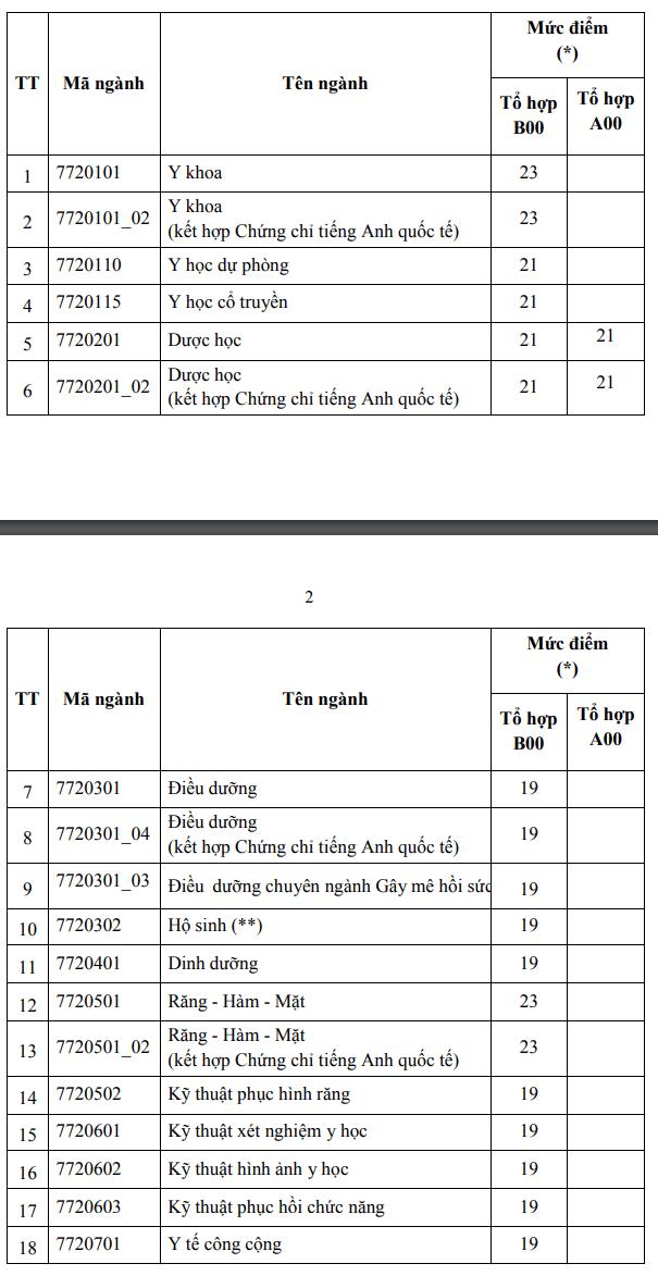 Dai hoc Y duoc TPHCM cong bo diem san xet tuyen 2021