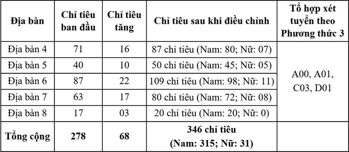 Dai hoc An ninh Nhan dan tang chi tieu tuyen sinh 2021