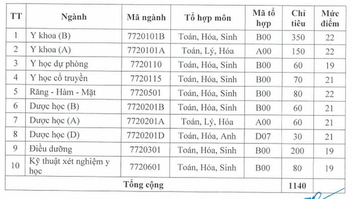 Diem san xet tuyen nam 2021 Dai hoc Y Duoc Hai Phong