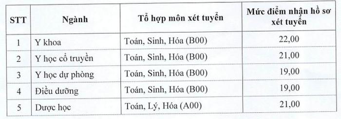 Diem san xet tuyen nam 2021 Dai hoc Y Duoc Thai Binh