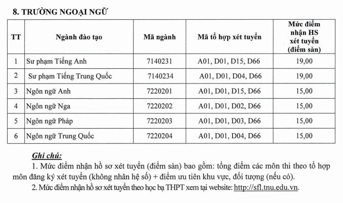 Diem nhan ho so xet tuyen DH Ngoai ngu - DH Thai Nguyen 2021