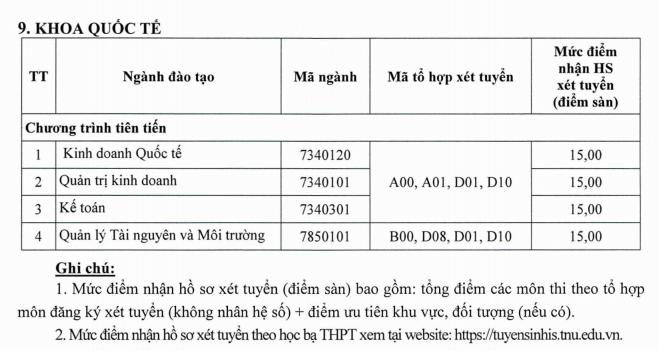 Diem san xet tuyen Khoa Quoc te - DH Thai Nguyen 2021