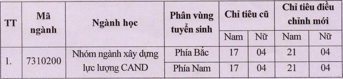 Hoc vien Chinh tri Cong an nhan dan dieu chinh chi tieu xet tuyen 2021