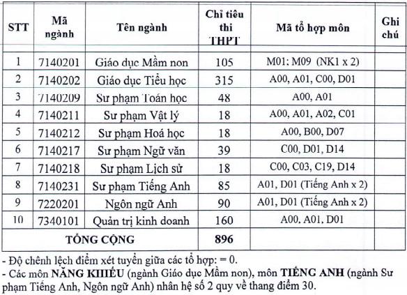 Dai hoc Dong Nai cong bo diem san xet tuyen nam 2021