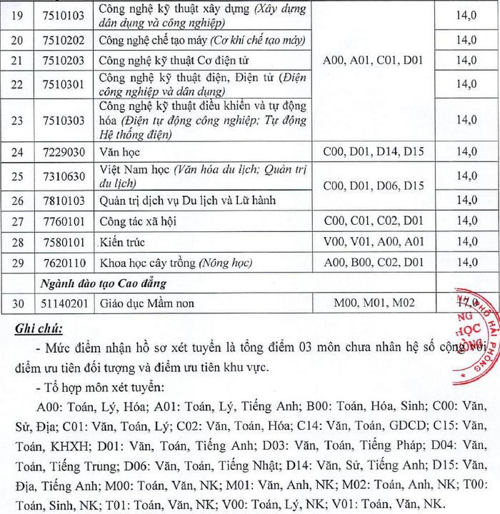 Dai hoc Hai Phong cong bo diem san nam 2021