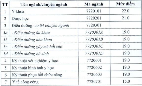 Diem san Dai hoc Ky thuat Y Duoc Da Nang nam 2021