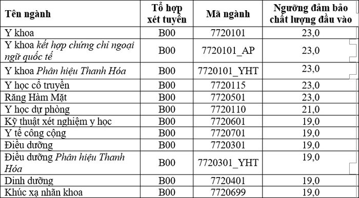 Dai hoc Y Ha Noi cong bo diem san xet tuyen 2021