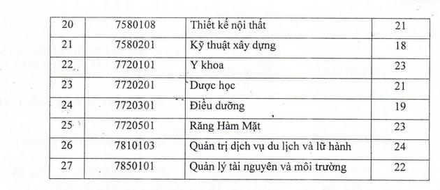 Diem san Dai hoc Kinh doanh va cong nghe Ha Noi 2021