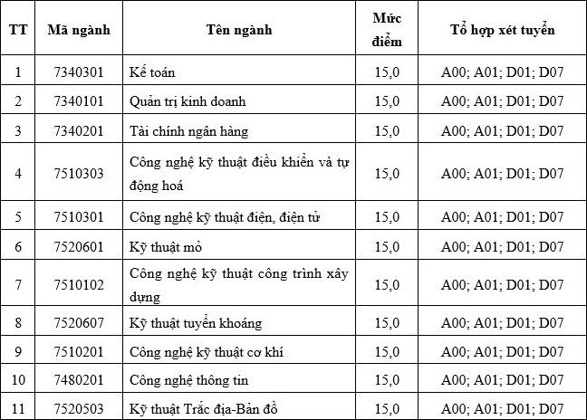 Diem xet tuyen Dai hoc Cong nghiep Quang Ninh nam 2021