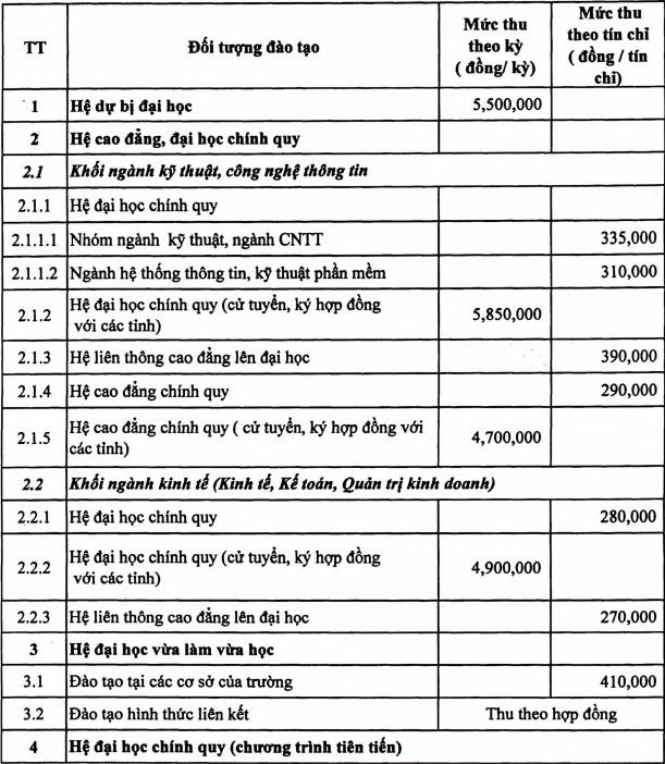 Hoc phi Dai hoc Thuy loi nam hoc 2021 - 2022