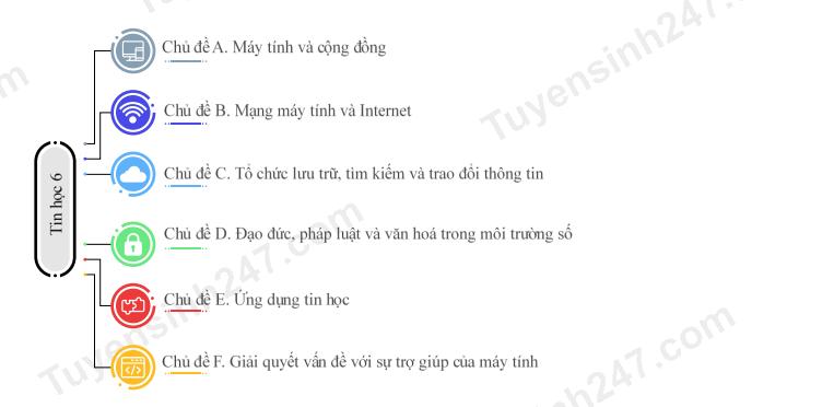 Huong dan hoc tot mon Tin hoc lop 6