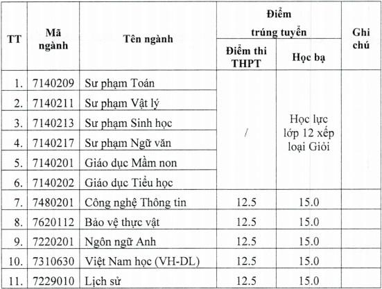 Dai hoc Quang Nam cong bo diem chuan hoc ba 2021 dot 2