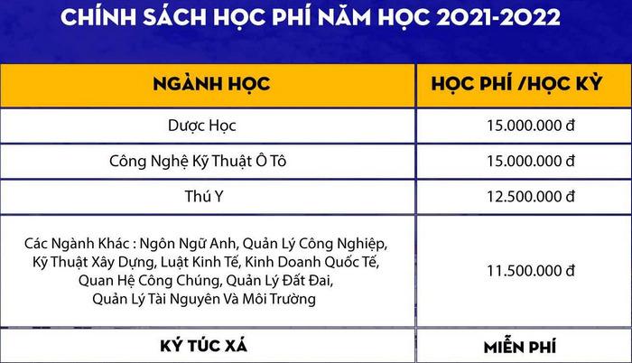 Hoc phi Dai hoc Cong nghe Mien Dong nam 2021 - 2022