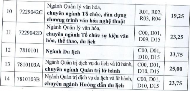 Diem chuan hoc ba Dai hoc Van hoa TPHCM nam 2021