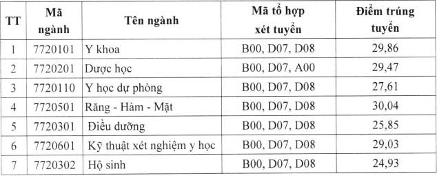 Diem chuan hoc ba Dai hoc Y Duoc - DH Thai Nguyen dot 2/2021