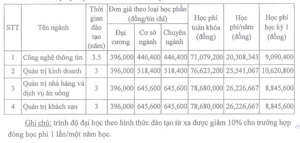 Hoc phi Dai hoc Nguyen Tat Thanh nam 2021