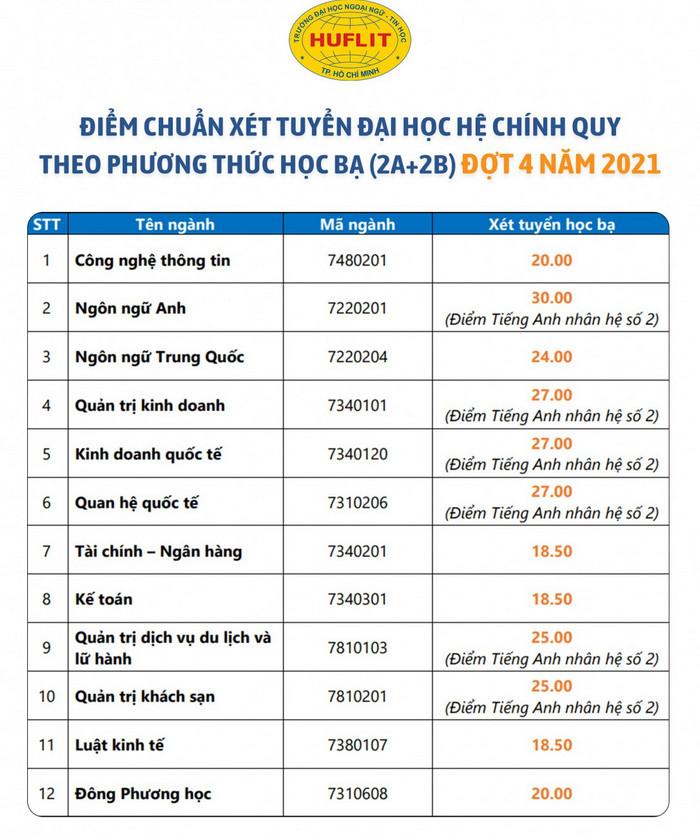 Diem chuan hoc ba Dai hoc Ngoai ngu Tin hoc TPHCM 2021 - Dot 4
