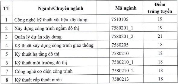 Diem chuan hoc ba Dai hoc Kien truc Ha Noi nam 2021