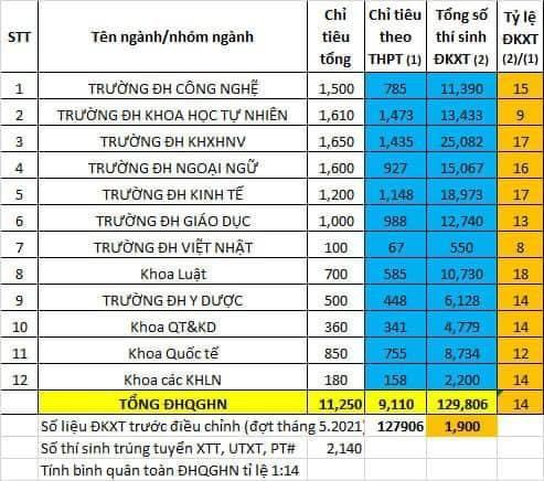 Ho so xet tuyen vao DHQG Ha Noi gap 14 lan chi tieu, diem chuan se the nao?