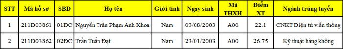 Ket qua xet dac cach Hoc vien Hang khong Viet Nam 2021